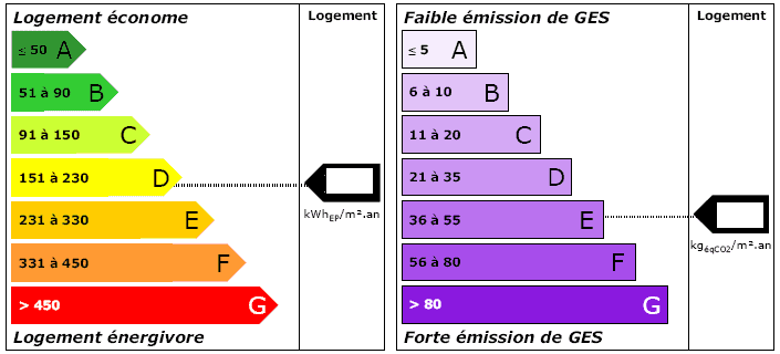 bilan diagnostic energetique