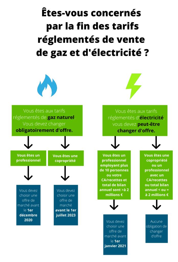 êtes-vous concernés par la fin des tarifs réglementés de vente de gaz et d'électricité ?